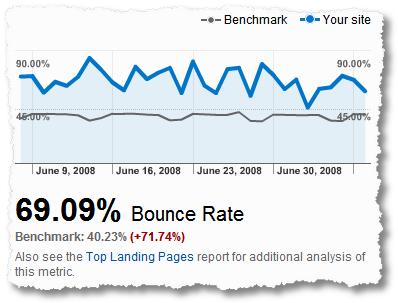 google analytics benchmarking bounce rate