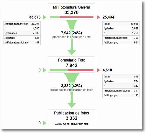 google analytics funnel report