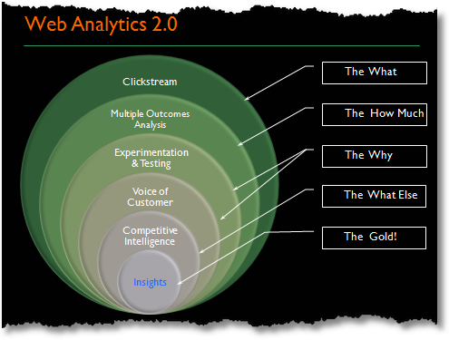 web analytics 20 demystified1