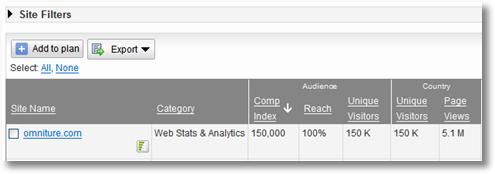 google ad planner-omniture 2