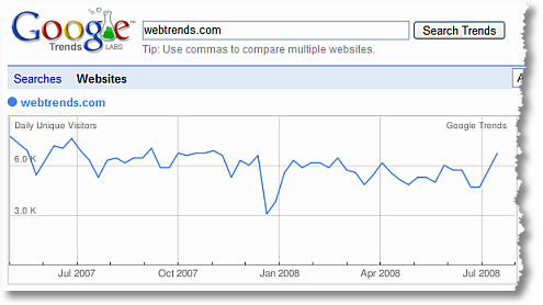 google trends for websites webtrends international