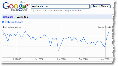 google trends for websites webtrends