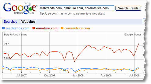 google trends omniture webtrends coremetrics