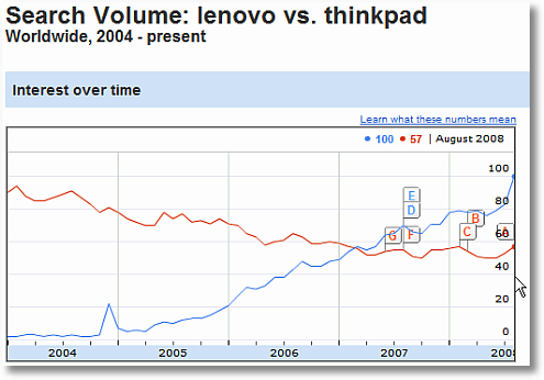 insights for search-lenovo vs thinkpad