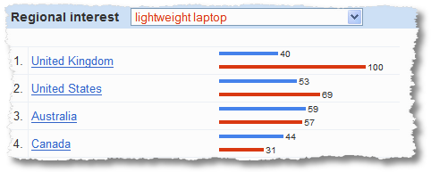 insights for search lightweight laptop