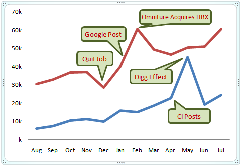 visitors trend yoy comparison annotated