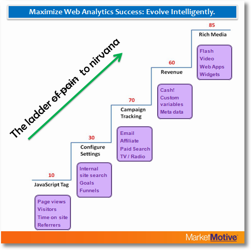Web Analytics Evolution Ladder
