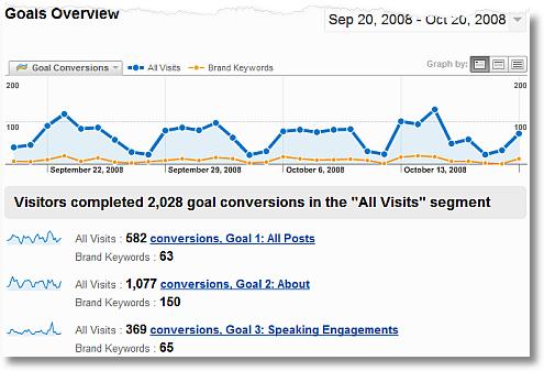 comparing brand conversion trends