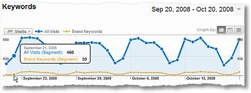 comparing brand visit trends