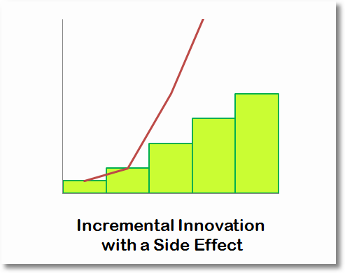 incremental innovation with a side effect
