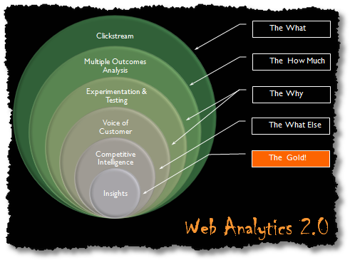 web analytics 2