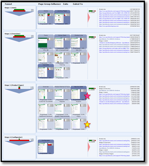 clicktracks funnel analysis