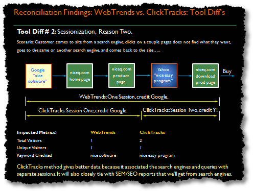 data reconciliation-sessionization issues[1]