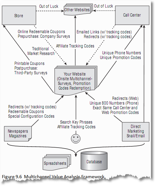multichannel marketing value analysis framework