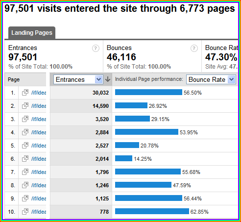 bounce rates for top landing pages