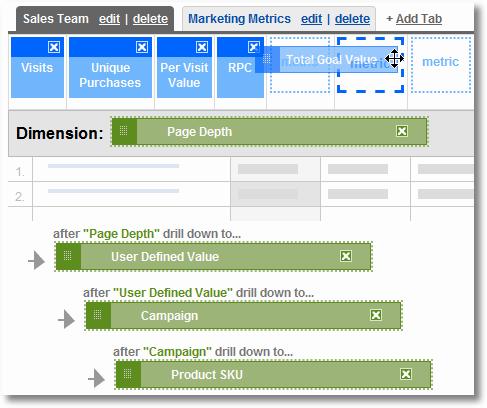 custom reporting google analytics