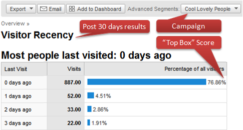 google analytics top box recency scores