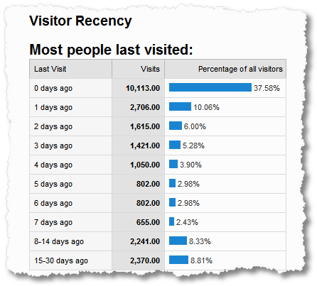 visitor recency