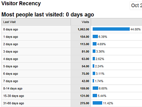 Visitor Recency Campaign Analysis