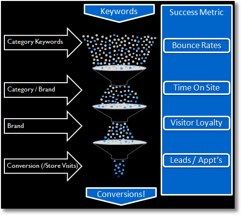 metrics kpis for customer conversion lifecycle