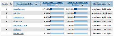 compete referral analytics