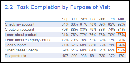 task completion rates