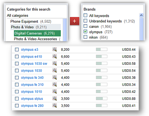 category plus brand equals targetted keywords