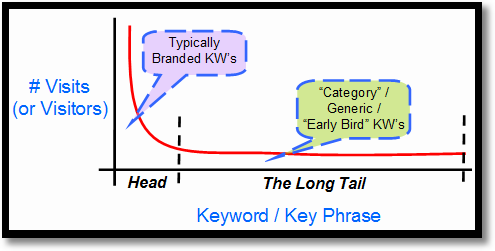 the long tail of search1