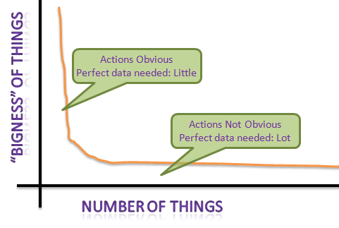 data quality actionability long tail