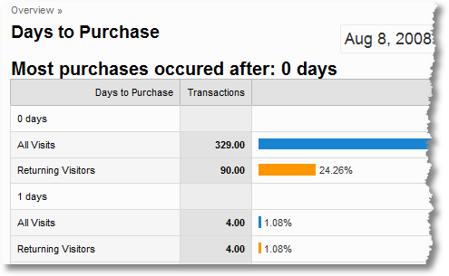 google analytics days to purchase