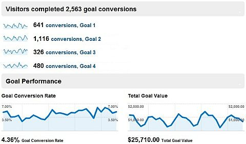 google analytics goal convresion report