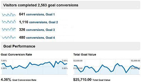 google analytics goal convresion report