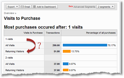 google analytics visits to purchase