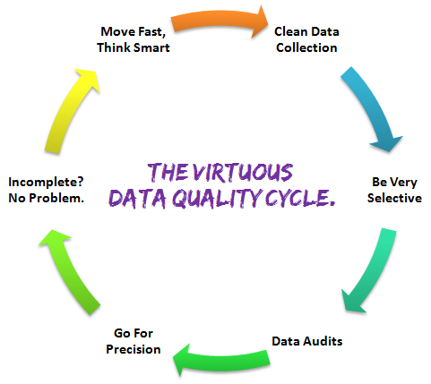 Web Data Quality Cycle