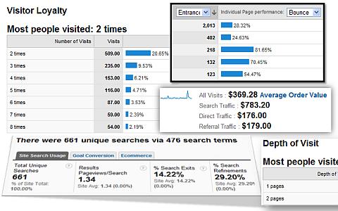 web metrics analysis insights