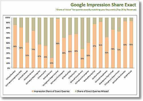 adwords impression share report clickequations sm