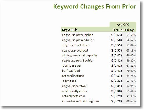 average cost per click changes clickequations