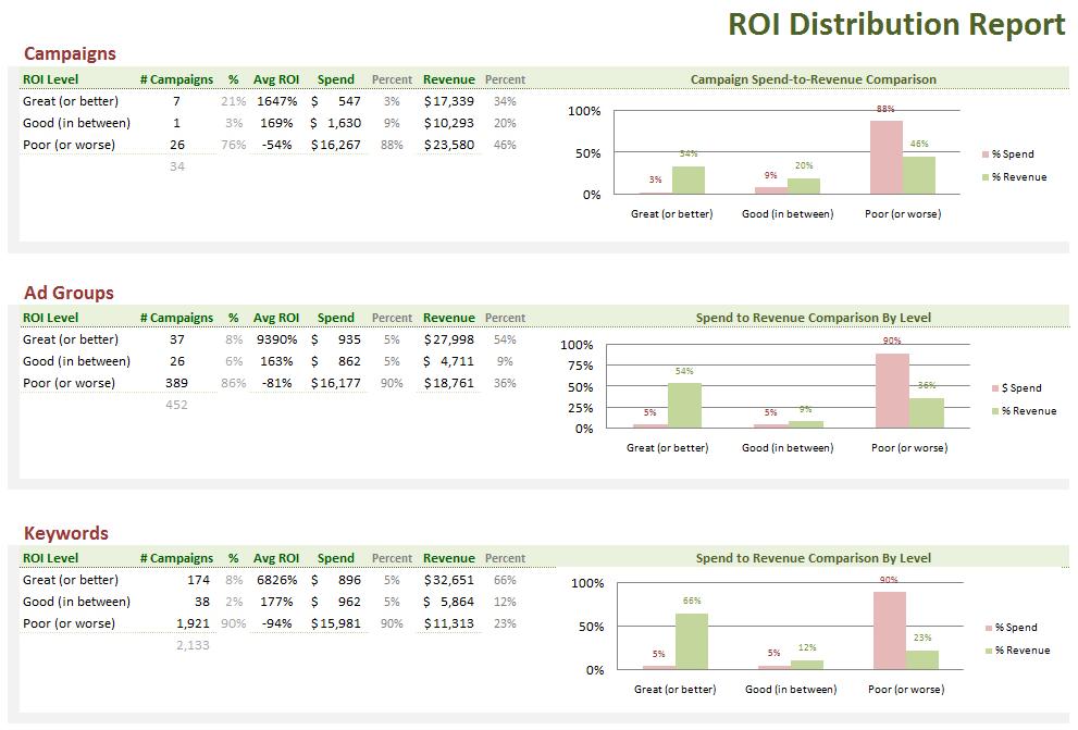 ppc sem analytics 5 actionable tips to improve roi