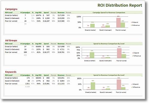 clickequations search roi distribution report sm