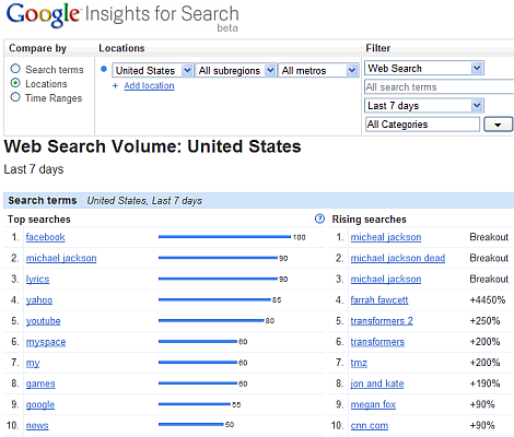 Fastest Rising Searches: 29 June 2009, Michael Jackson