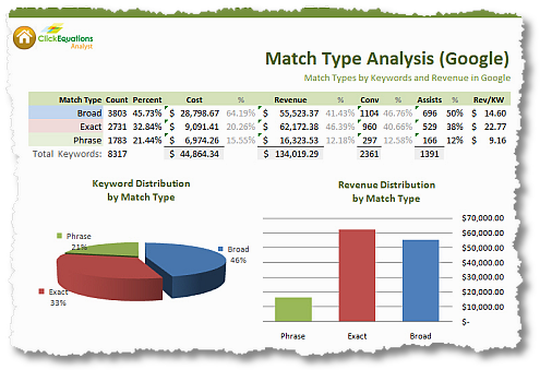 match type analysis google keywords revenue