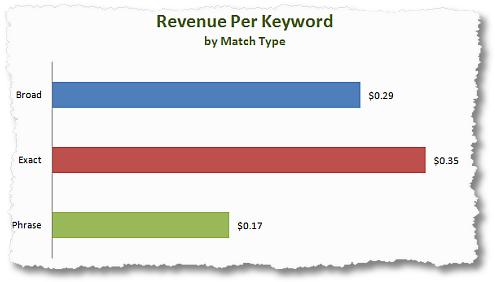revenue per keyword by match type clickequations
