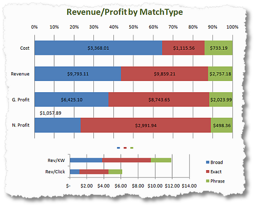 sem revenue profit bymatch type analysis clickequations