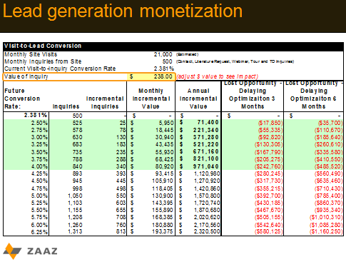 lead generation monetization