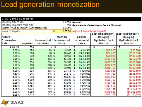 lead generation monetization