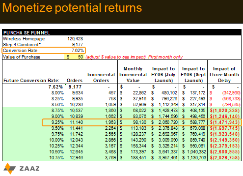 monetizing potential returns