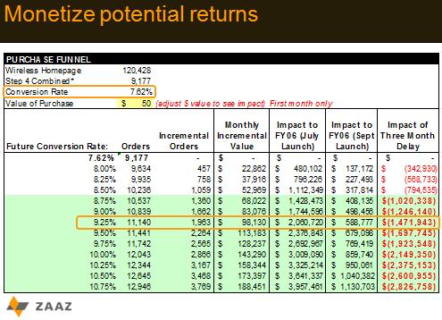 monetizing potential returns