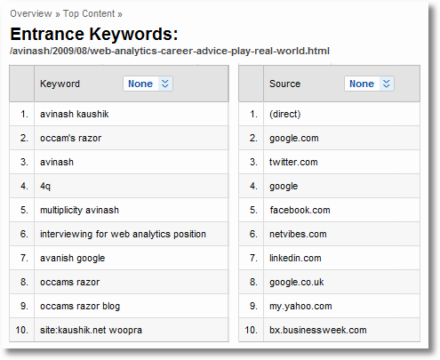 entrance keywords and sources