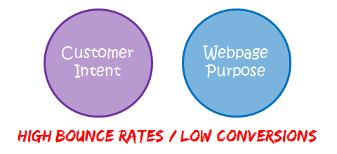 mismatch customer intent webpage purpose