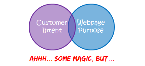 slight match customer intent website purpose